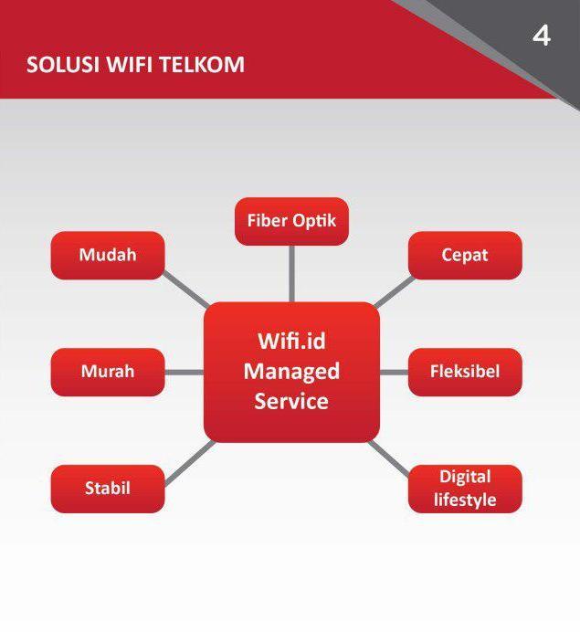 Wifi.id Managed Service Sukabumi Cianjur 5