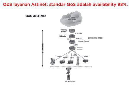 Qos Astinet