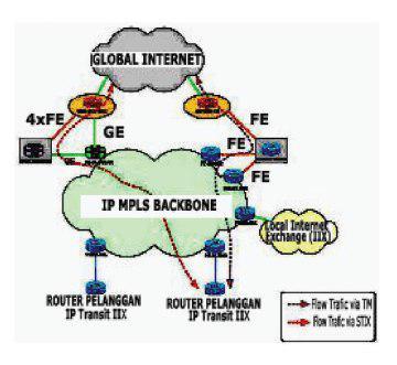 IP Transit, indihome Sukabumi